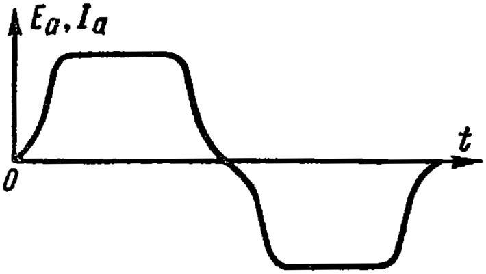 Кривые ЭДС тока