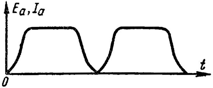 Кривые ЭДС и тока