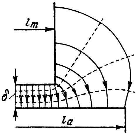 Распределение магнитного поля вдоль машины