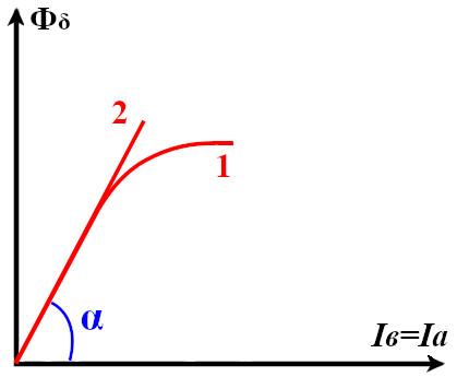 Характеристика связи магнитного потока двигателя постоянного тока с последовательным возуждением с током возбуждения и с током якоря