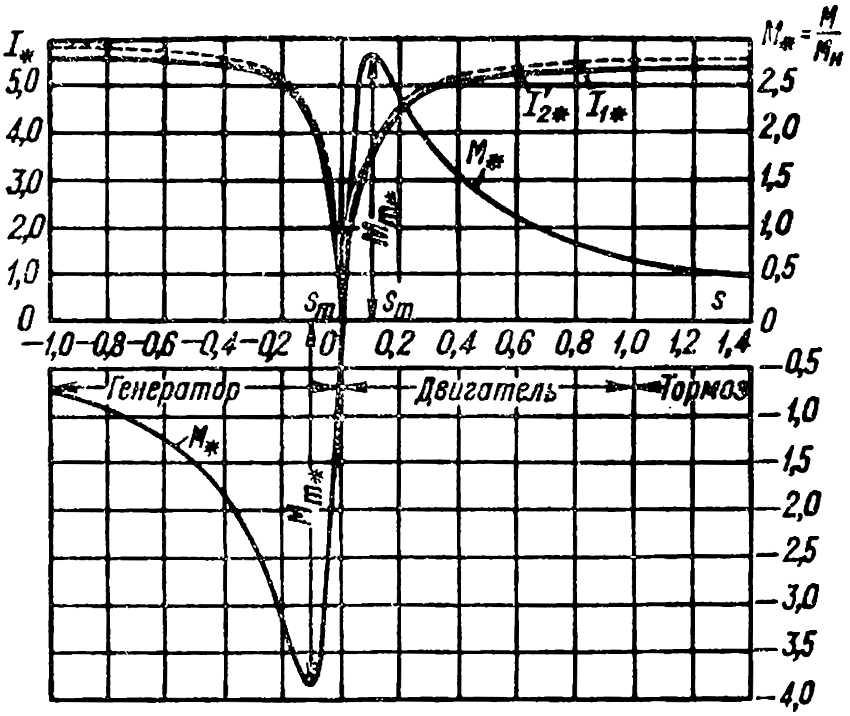 Кривые электромагнитного момента и токов асинхронной машины (полная механическая характеристика асинхронного двигателя)