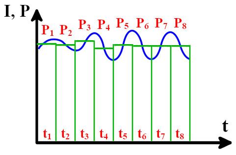 Приведение нагрузочной диаграммы к расчетному виду